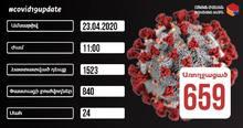 Հաստատվել է կորոնավիրուսային հիվանդության 50 նոր դեպք, առողջացել են 659 քաղաքացիներ